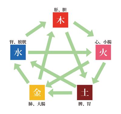五行色体表.png